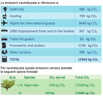CO2_ita