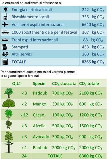 CO2_2010_ita